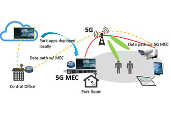 Graphic representing 5G & 5G MEC - Central Office, Data path w/ MEC, Park apps deployed locally, Data path via 5G MEC, Park Room