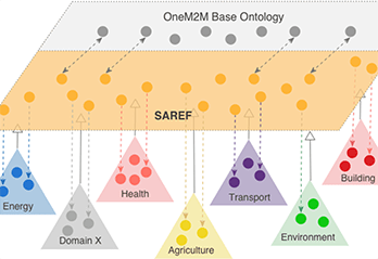Chart showing oneM2M base ontology mentioning SAREF, Energy, Health, Transport, Building, Domain X, Agriculture and Environment