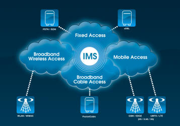 ims services and its factors Ibm information management system (ims) 13 transaction and database servers delivers high performance and low total cost of ownership ibm united states software.