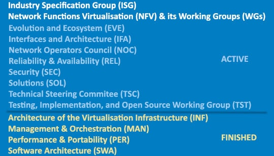 Abbreviations for Industry Specification Group (ISG) Network Functions Virtualisation (NFV) & its Working Groups (WGs) - Active ones: Evolution and Ecosystem (EVE), Interfaces and Architecture (IFA), Network Operators Council (NOC), Reliability & Availability (REL), Security (SEC), Solutions (SOL), Technical Steering Committee (TSC), Testing, Implementation, and Open Source Working Group (TST). Finished ones: Architecture of the Virtualisation Infrastructure (INF), Management & Orchestration (MAN), Performance & Portability (PER), Software Architecture (SWA).