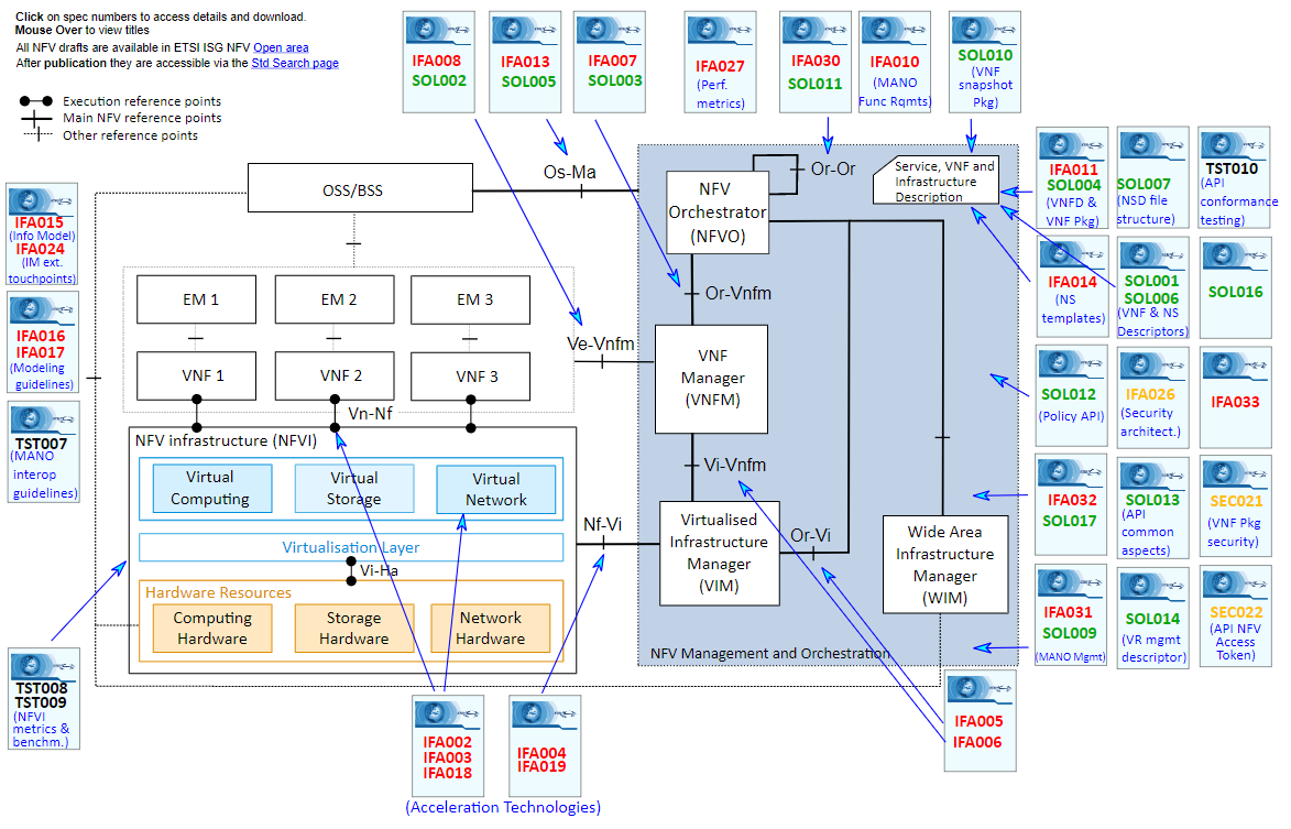Image showing the NFV Architecture