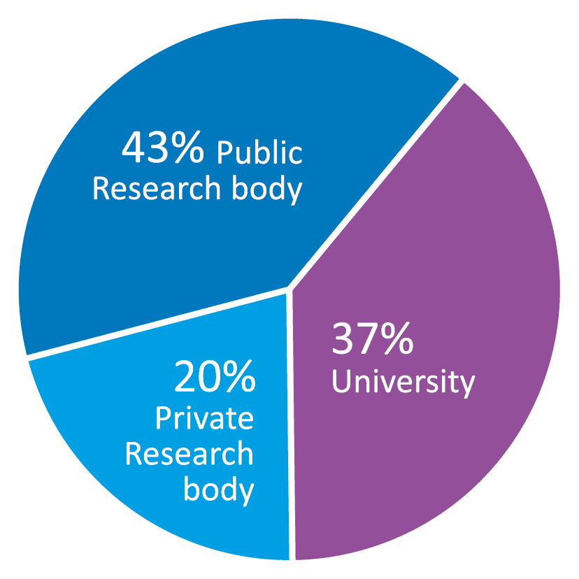 percentage research