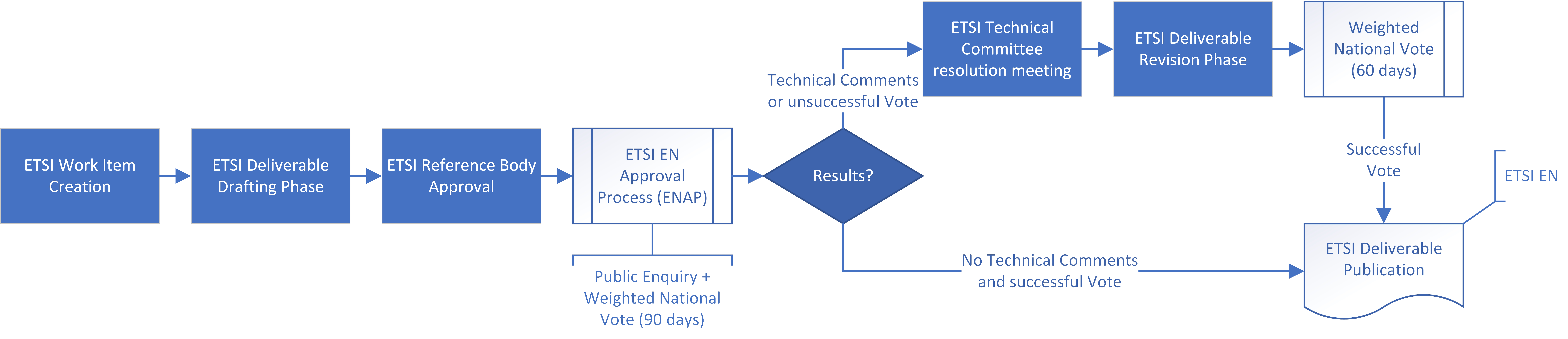 Description of publication process from work item creation over drafting, approval and EN Approval process to publication of ETSI EN
