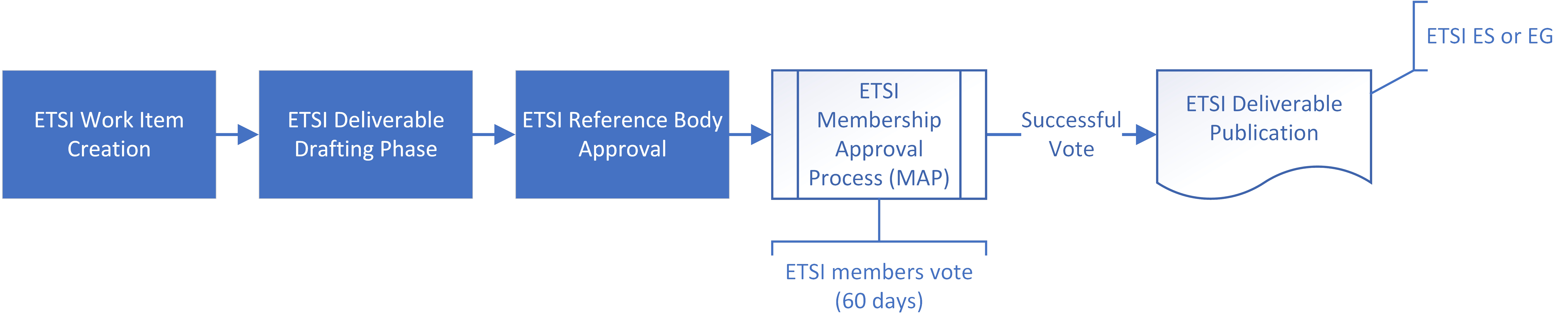 Description of publication process from work item creation over drafting, approval and membership approval to publication of ETSI ES and EG