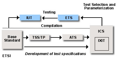 Diagram showing development of test specifications process