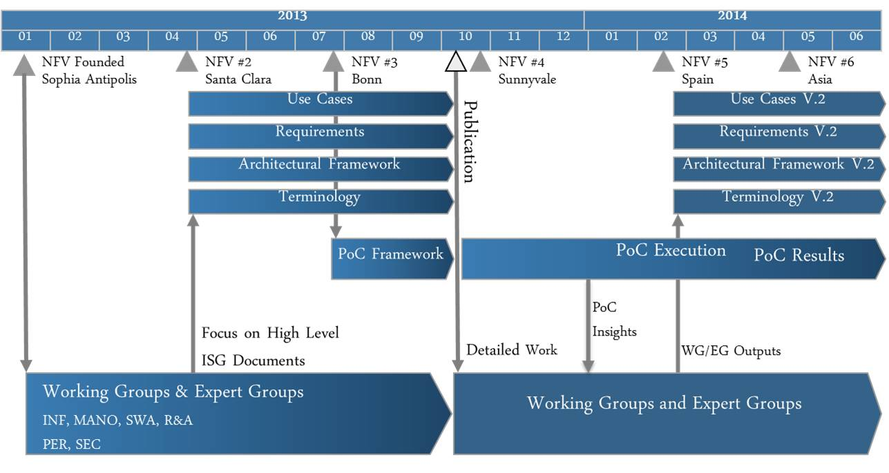 Etsi Nfv The Diagram Below Shows How A Basic Virtual Private Network Functions