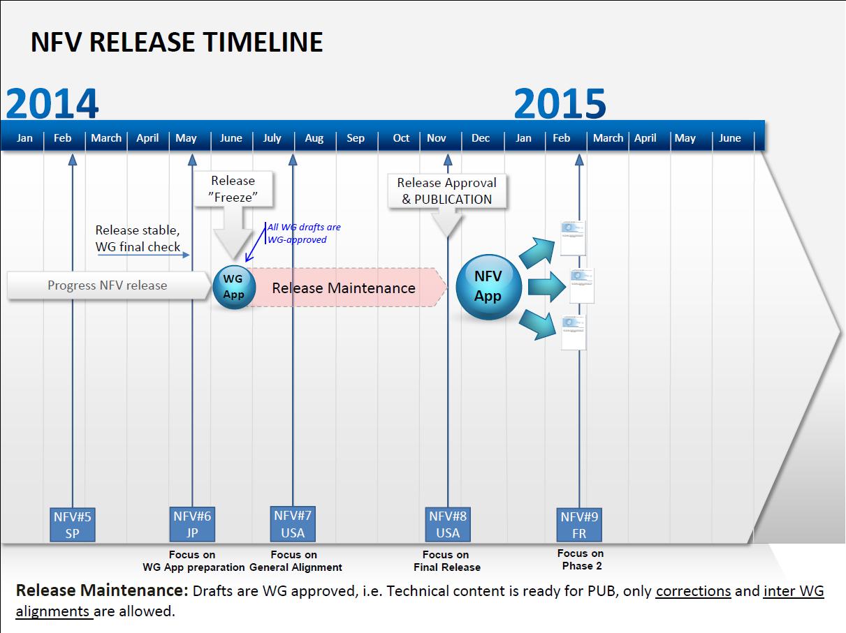 NFV Release Plan 2014-2015