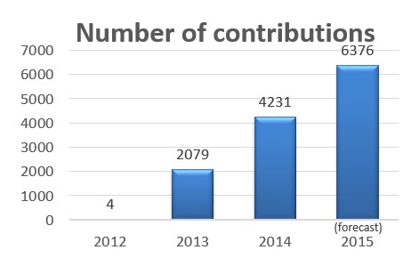 Chart showing in figures the growth of ETSI NFV number of contributions, 4 in 2012, 2079 in 2013, 4231 in 2014 and 6376 in 2015 (forecast)